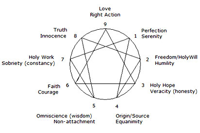 Why use the Enneagram